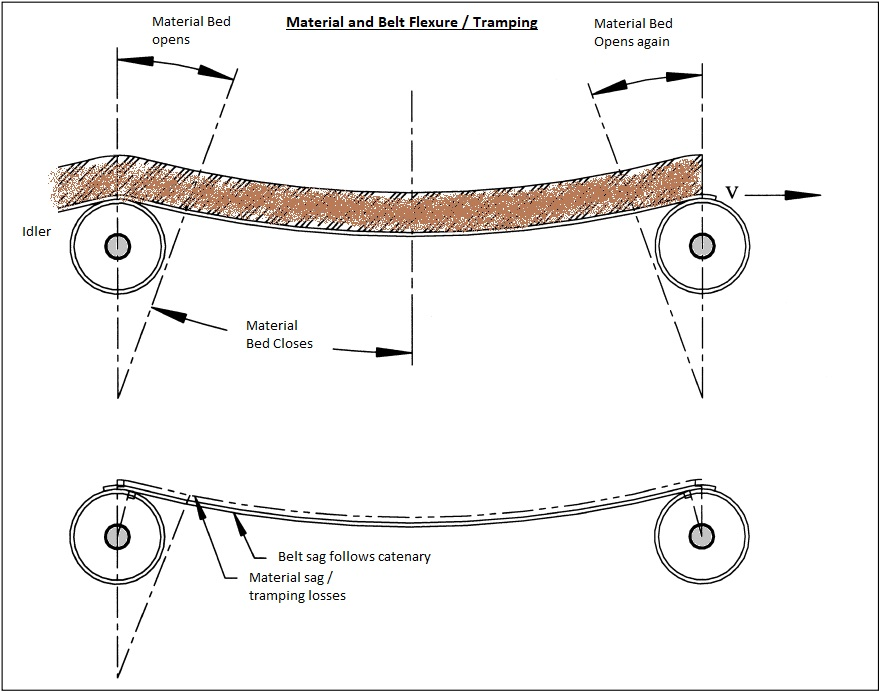 Material and Belt Flexure Resistance