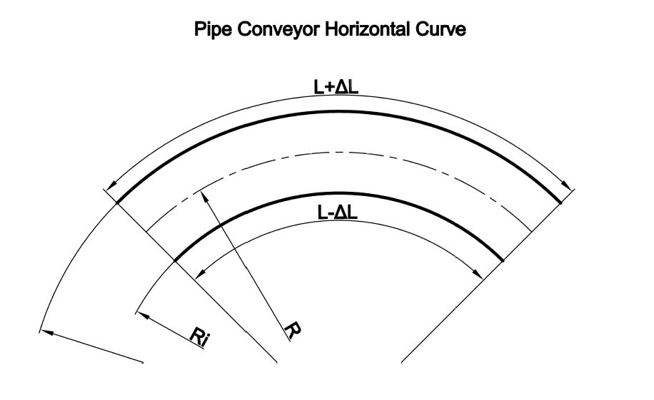 Pipe Conveyor - Horizontal Curve Layout